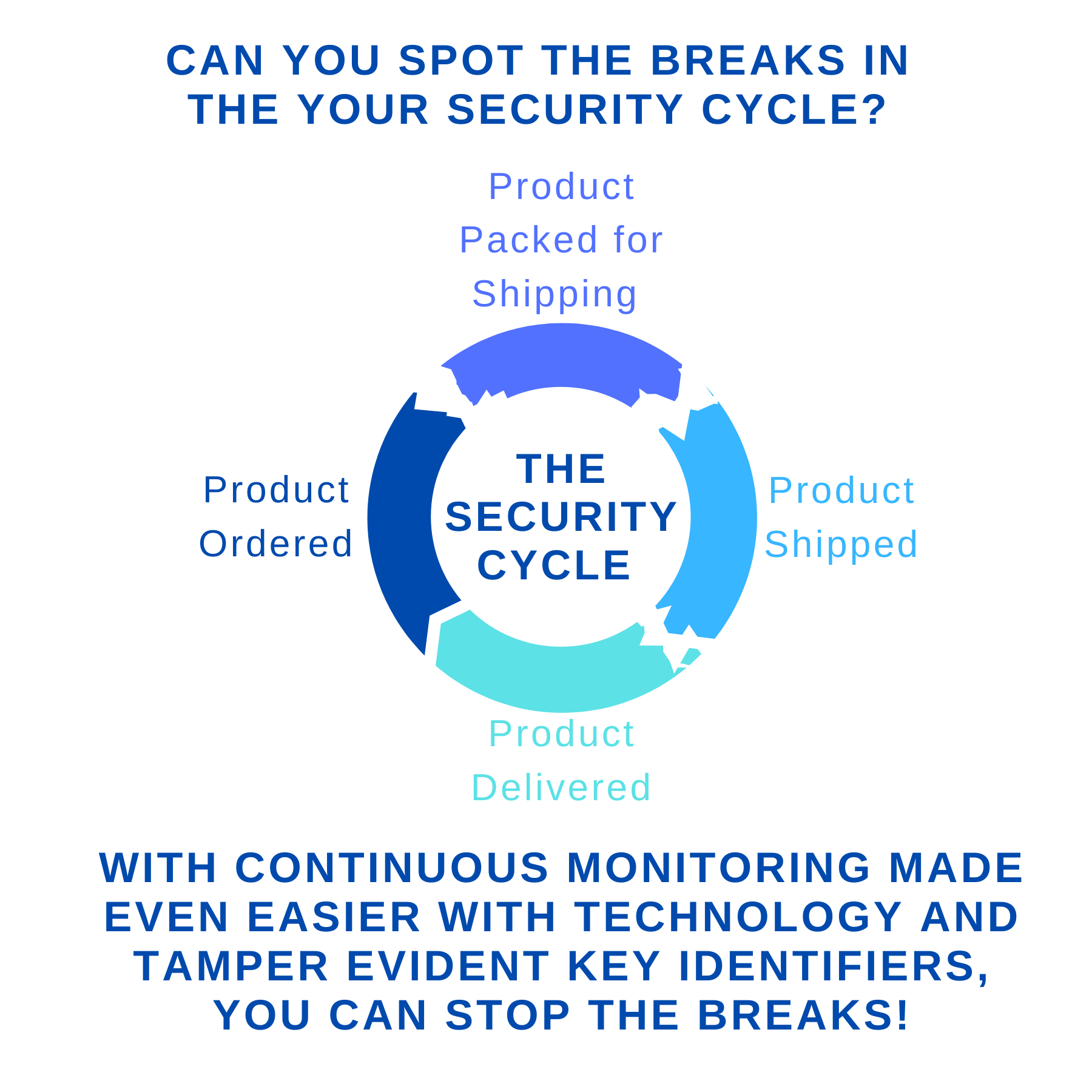 Tamper Evident Security Cycle